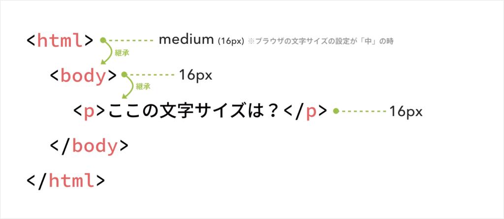 例えばデフォルトの表示の場合は、html要素の文字サイズは「medium」でブラウザの文字サイズ設定が「中」の時は16pxとなる。その中にあるbody要素はその設定を継承し16pxとなり、p要素も同様に継承し16pxとなる。