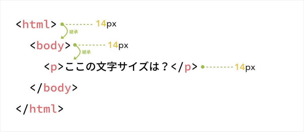 例えばhtml要素の文字サイズ14pxに変更したら、その中にあるbody要素はその設定を継承し14pxとなり、p要素も同様に継承し14pxとなる。